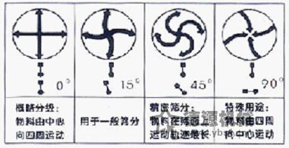 硫酸铵振动筛筛分原理及原理示意图